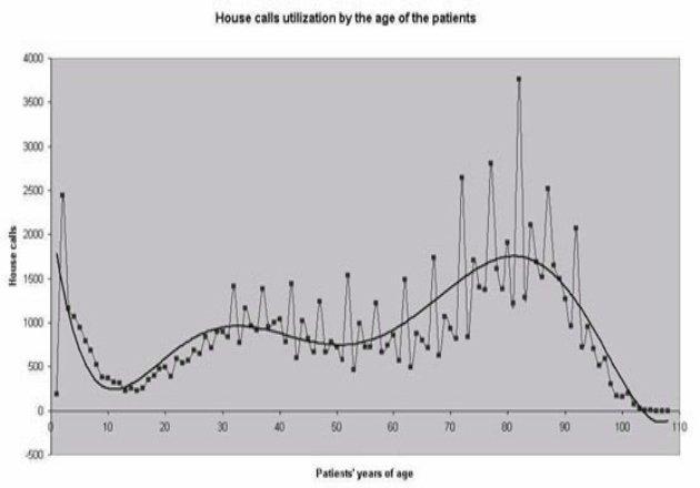 Εικόνα 1. Ηλικιακή κατανομή των ασθενών που κάλεσαν ιατρό στο σπίτι