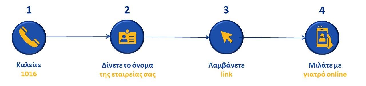 4-βήματα-τηλεσυνεδρίες-HR-B2B