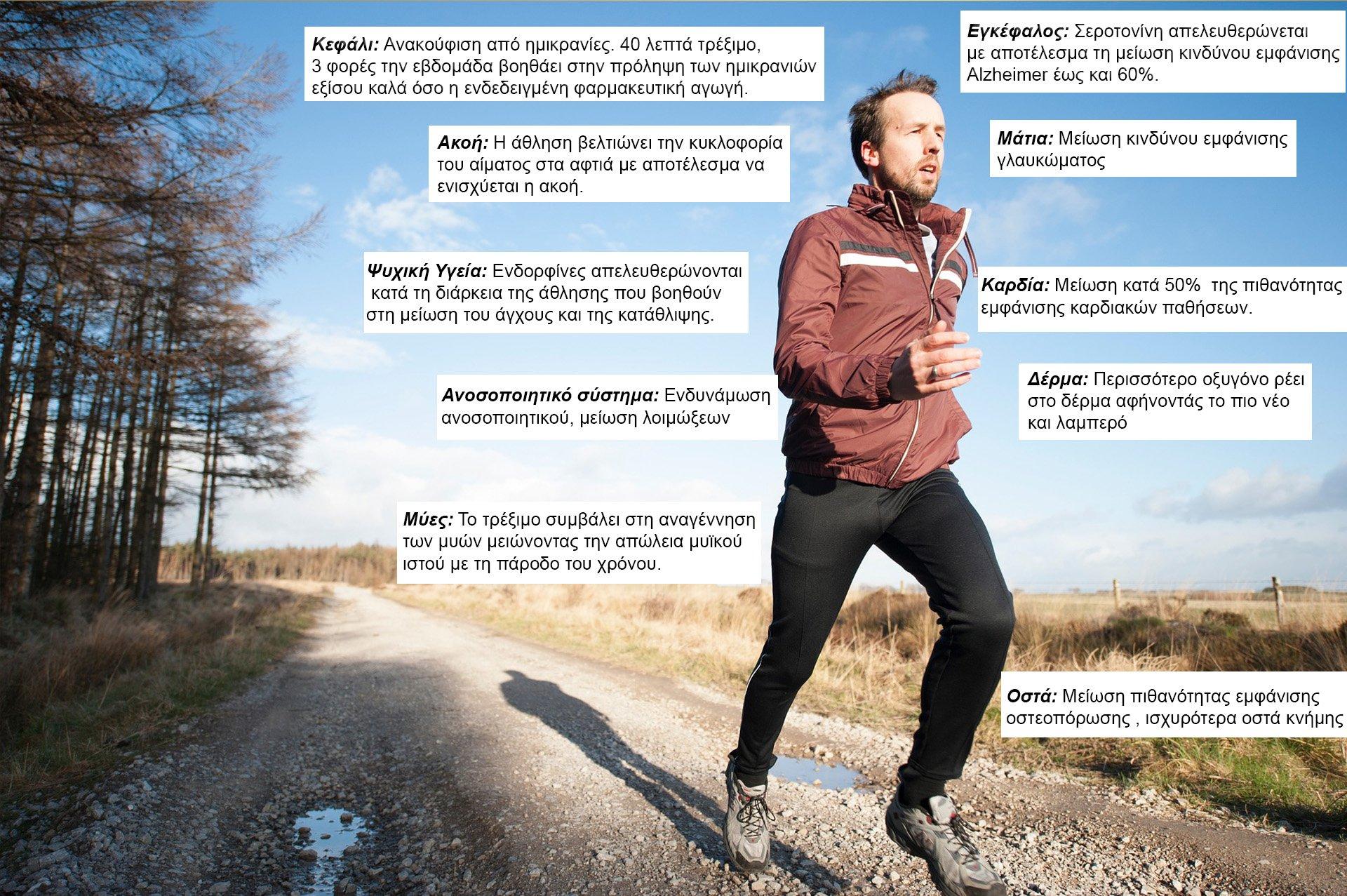 το τρέξιμο μας οφελεί