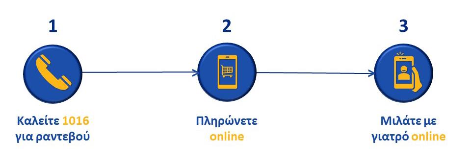 Παρουσίαση-τηλεσυνεδρίες