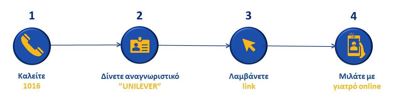 4-βήματα-τηλεσυνεδρίες-ΕΛΑΙΣ